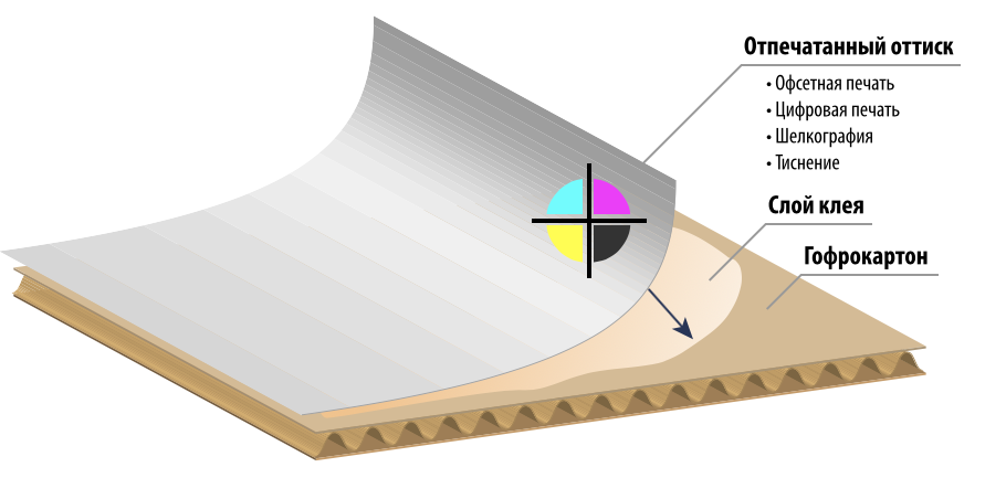 технология кашировки картона